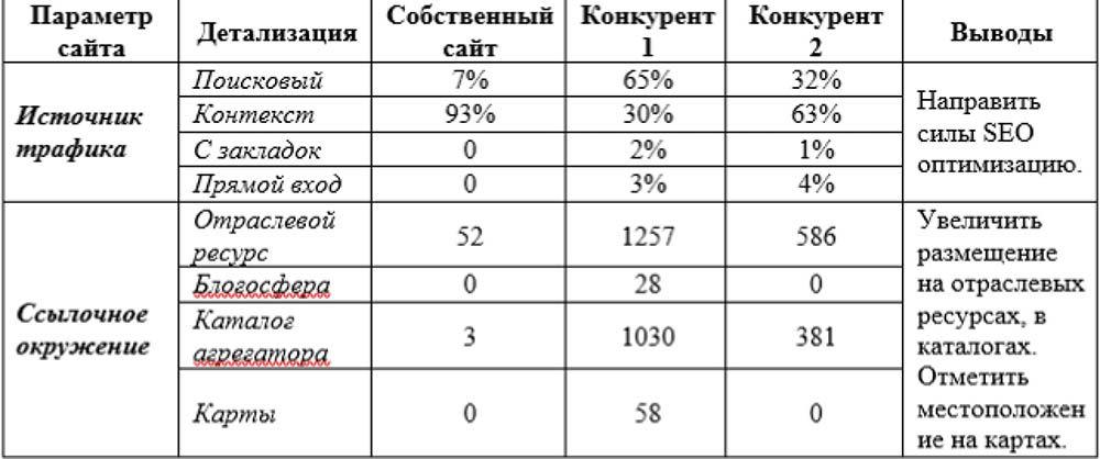 Анализ сайтов конкурентов: пошаговое руководство