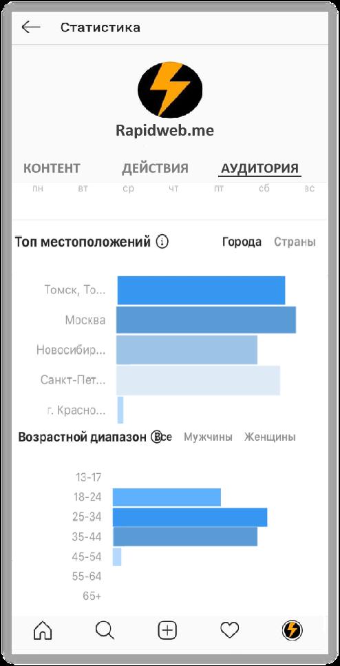 Статистика в бизнес-аккаунте Инстаграм как посмотреть и улучшить