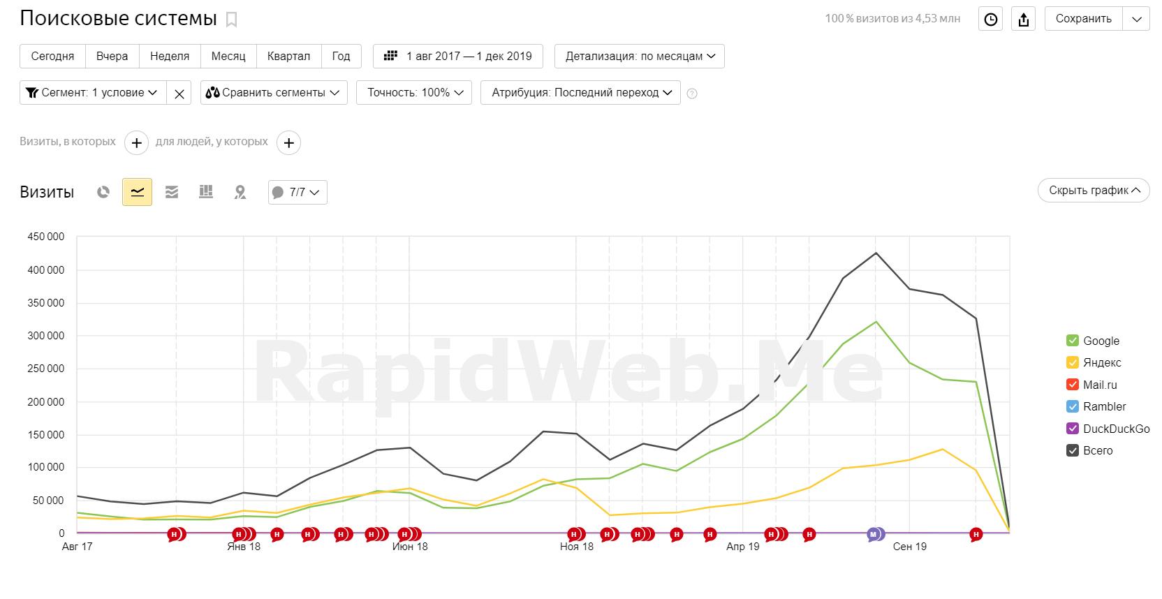 Стандартная динамика продвижение сайта в агентстве RapidWeb.Me