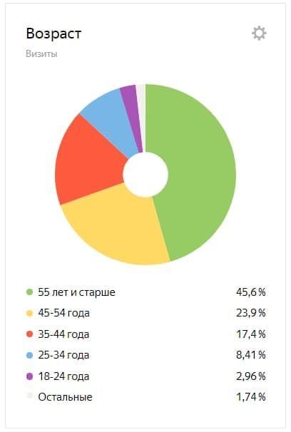 Статистика читателей канала по возрастным группам