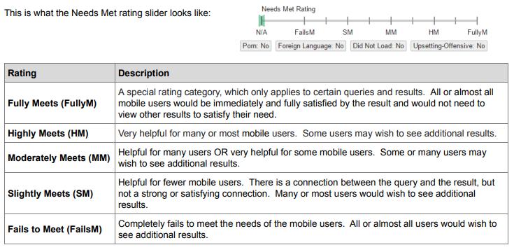 Алгоритм RankBrain позволяет Google семантически определить контекстуальное значение запросов и намерение пользователей