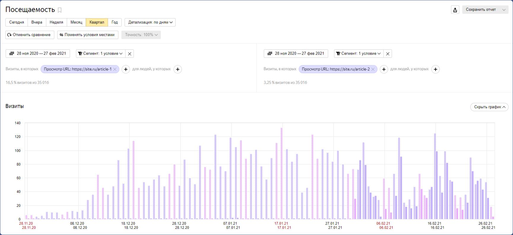 Удобный инструмент для сравнения посещаемости страниц за период времени