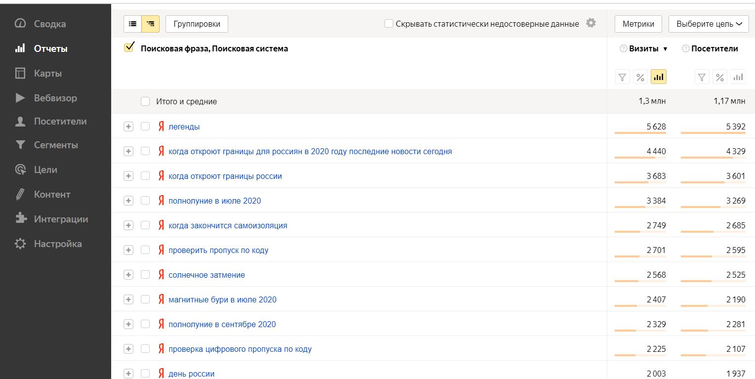 Отчет в Яндекс Метрике - Посиковые фразы