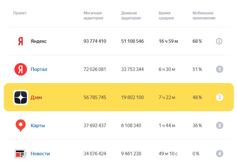 «Дзен» — второй по популярности продукт Яндекса после поиска