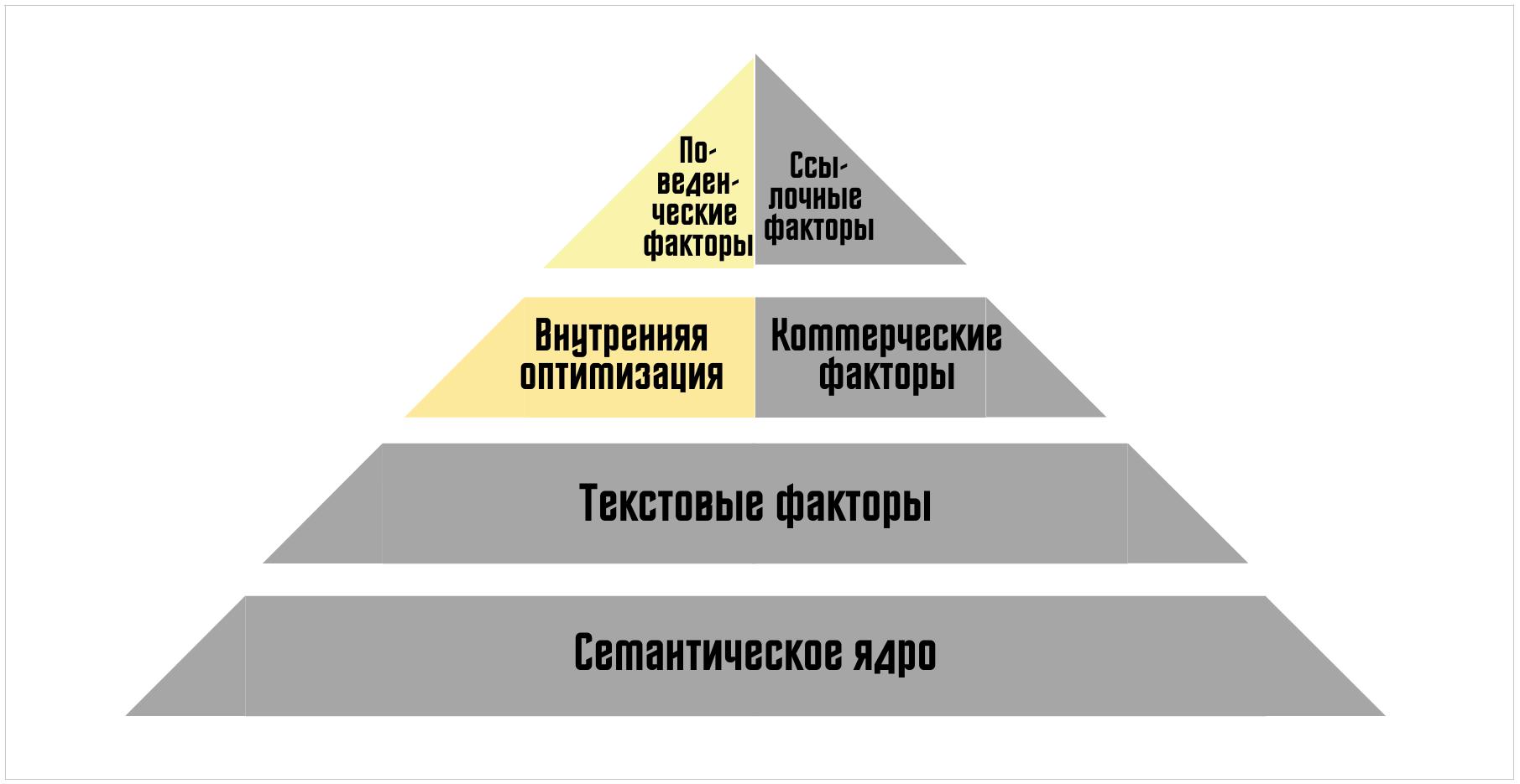 Факторы эффективности SEO