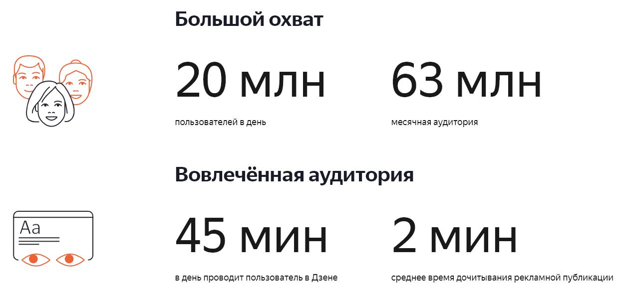 Преимущества рекламы в Яндекс.Дзене